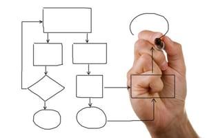 document_management_workflow